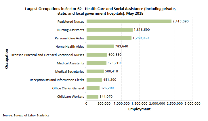 BLS Healthcare Employment Numbers