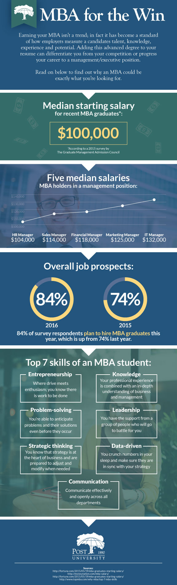 Why Earn MBA