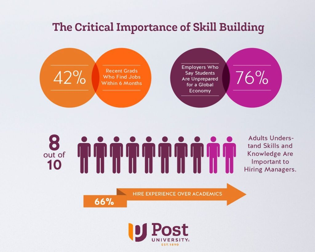 The critical importance of skill building infographic
