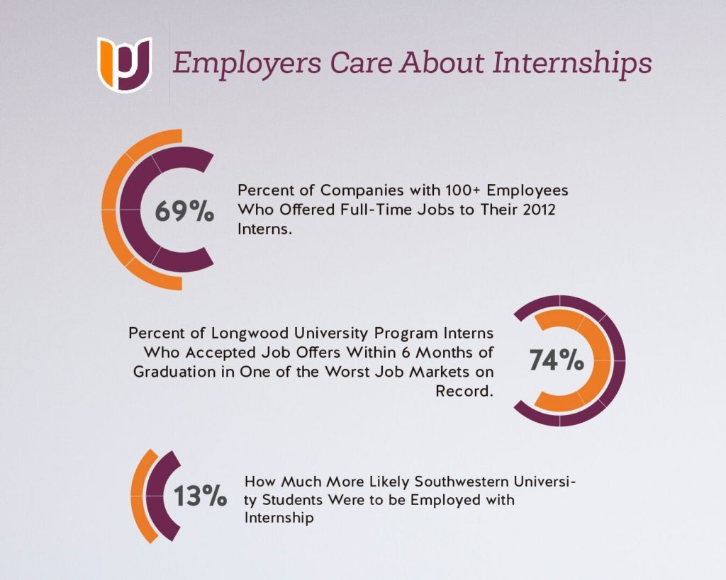 employers care about internships infographic