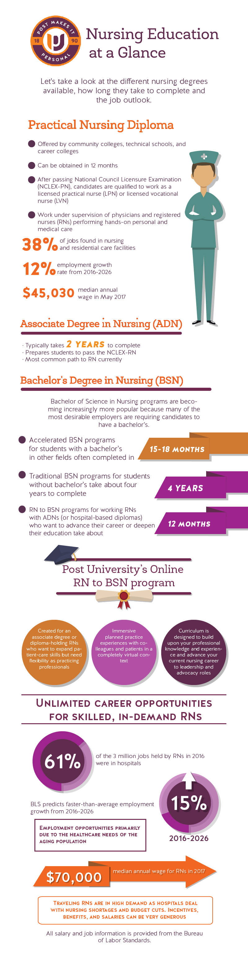 Infographic for Nursing degress
