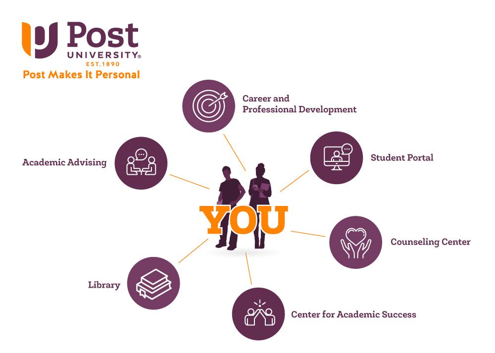 You at Post