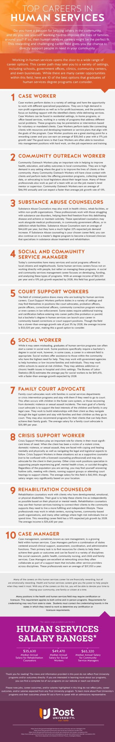 infographic listing human services careers